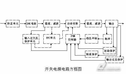 开关电源的电路组成方框图如下